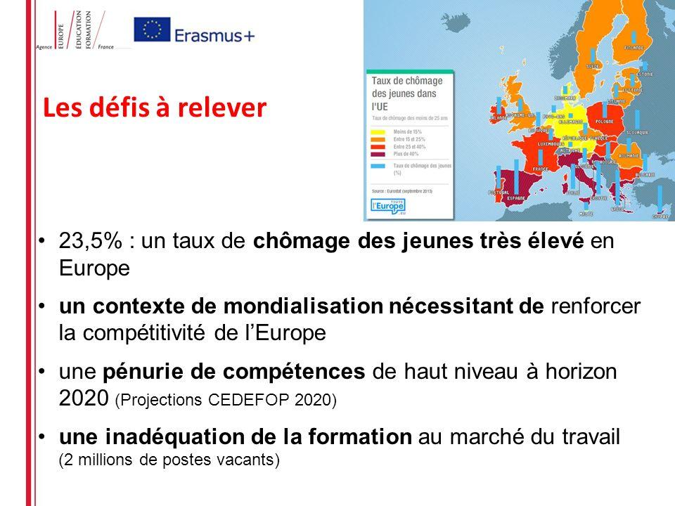 23,5% : un taux de chômage des jeunes très élevé en Europe un contexte de mondialisation nécessitant de renforcer la compétitivité de lEurope une pénurie de compétences de haut niveau à horizon 2020 (Projections CEDEFOP 2020) une inadéquation de la formation au marché du travail (2 millions de postes vacants) Les défis à relever