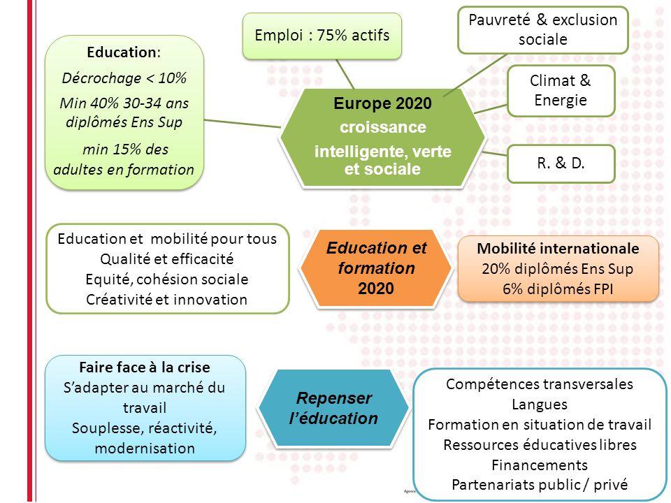 Europe 2020 croissance intelligente, verte et sociale Emploi : 75% actifs R. & D. Climat & Energie Education: Décrochage < 10% Min 40% 30-34 ans diplô