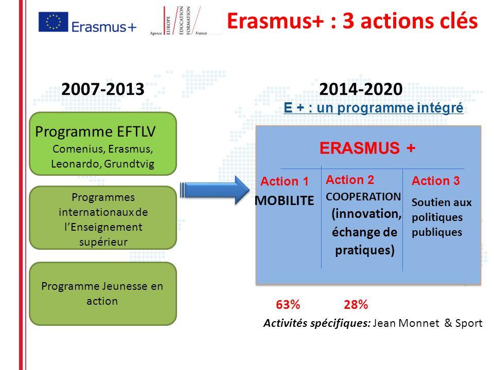 Erasmus+ : 3 actions clés Programme EFTLV Comenius, Erasmus, Leonardo, Grundtvig Programmes internationaux de lEnseignement supérieur Programme Jeunes