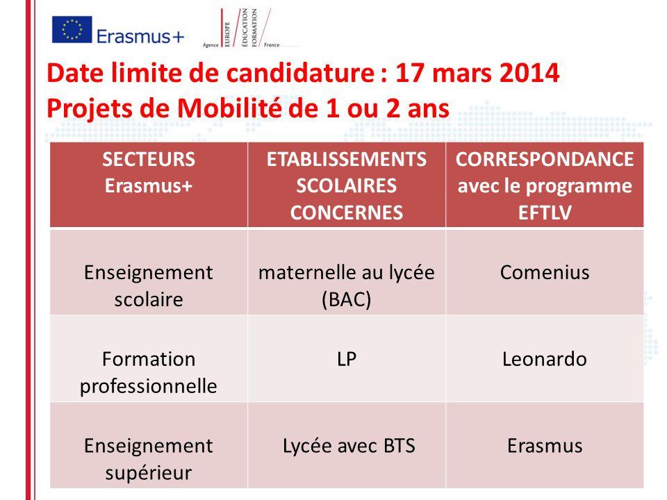 Date limite de candidature : 17 mars 2014 Projets de Mobilité de 1 ou 2 ans SECTEURS Erasmus+ ETABLISSEMENTS SCOLAIRES CONCERNES CORRESPONDANCE avec l