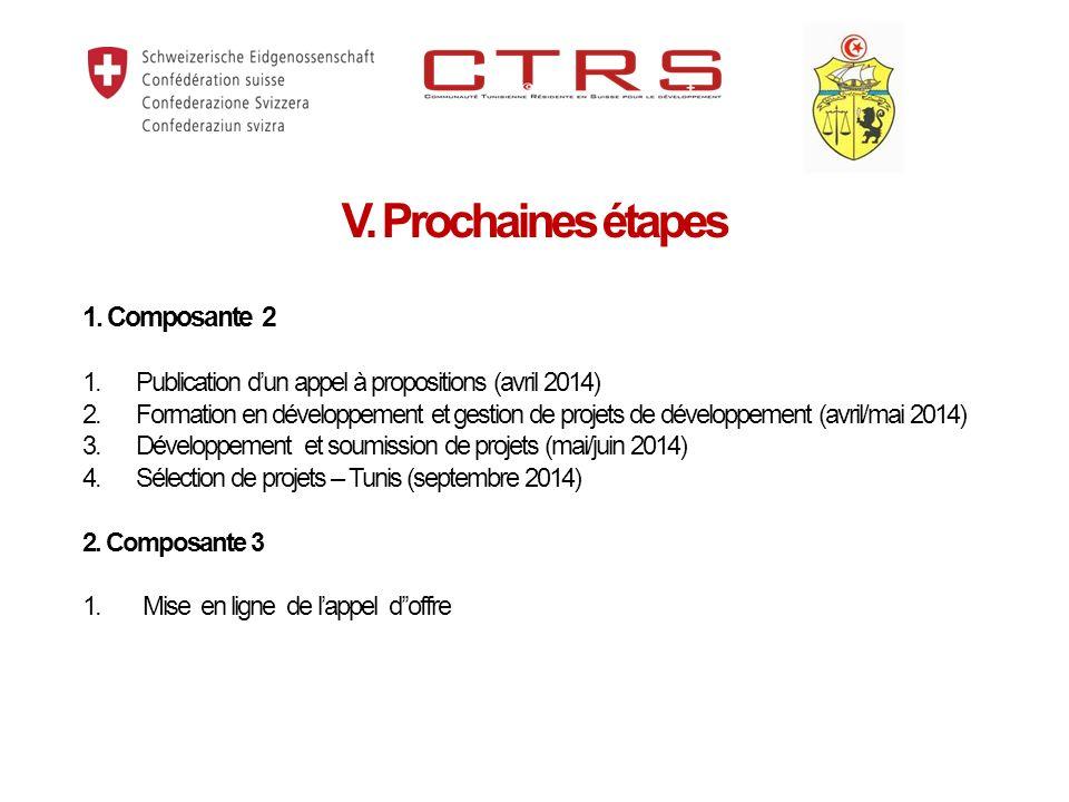 1. Composante 2 1.Publication dun appel à propositions (avril 2014) 2.Formation en développement et gestion de projets de développement (avril/mai 201
