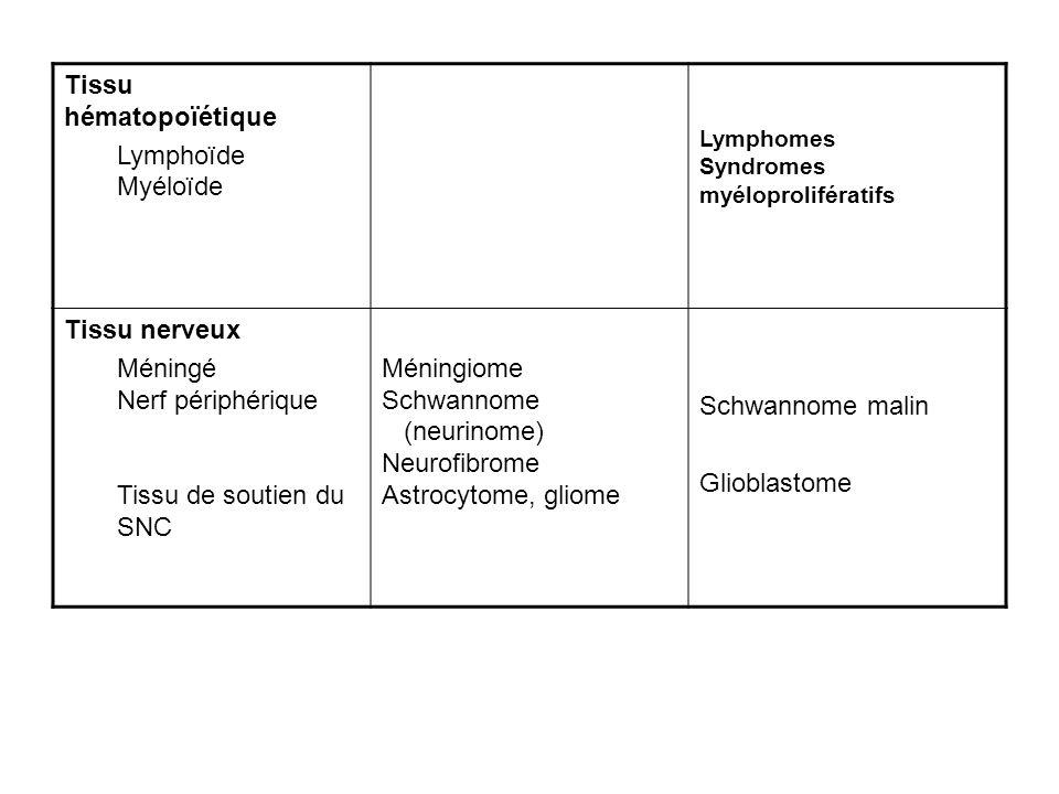 Tissu hématopoïétique Lymphoïde Myéloïde Lymphomes Syndromes myéloprolifératifs Tissu nerveux Méningé Nerf périphérique Tissu de soutien du SNC Méningiome Schwannome (neurinome) Neurofibrome Astrocytome, gliome Schwannome malin Glioblastome