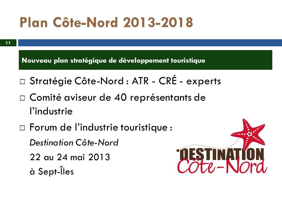 Plan Côte-Nord 2013-2018 Stratégie Côte-Nord : ATR - CRÉ - experts Comité aviseur de 40 représentants de lindustrie Forum de lindustrie touristique : Destination Côte-Nord 22 au 24 mai 2013 à Sept-Îles Nouveau plan stratégique de développement touristique 11