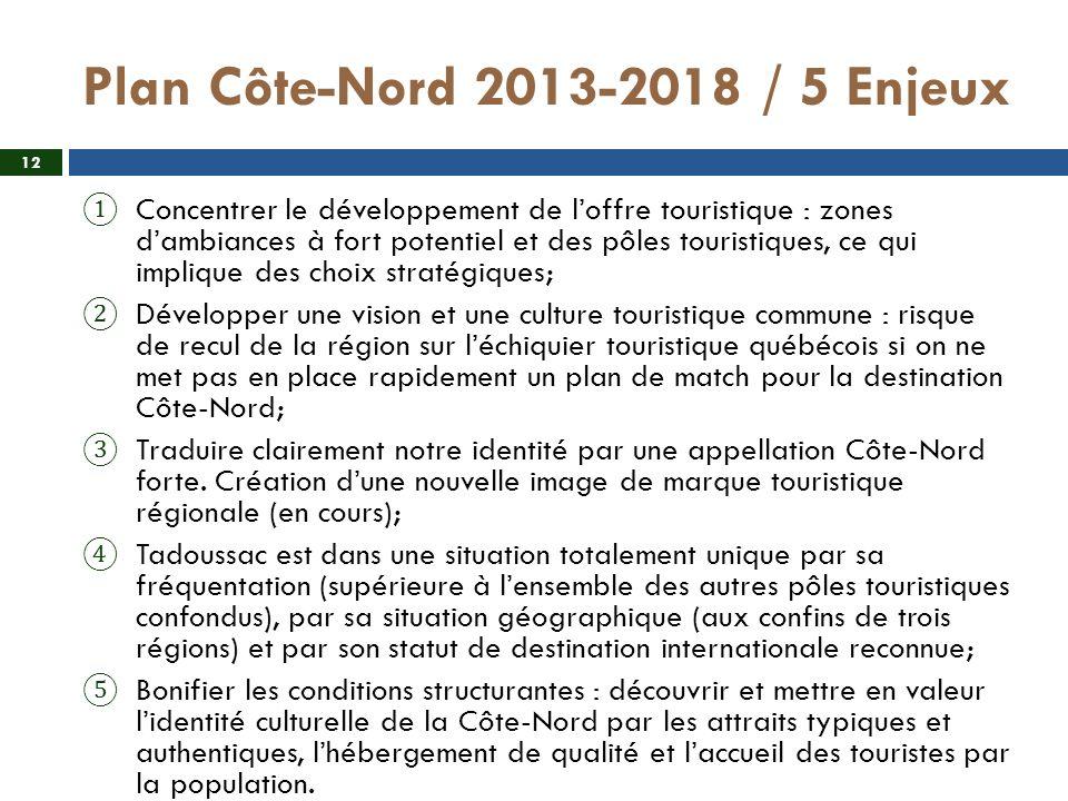 Plan Côte-Nord 2013-2018 / 5 Enjeux Concentrer le développement de loffre touristique : zones dambiances à fort potentiel et des pôles touristiques, c