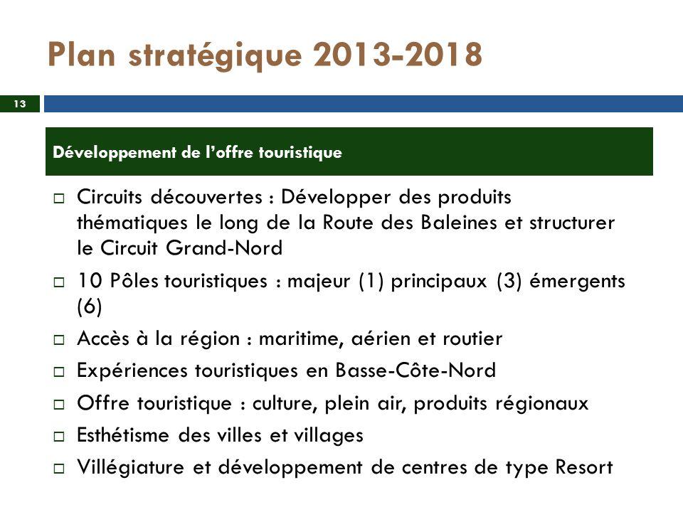 Plan stratégique 2013-2018 Circuits découvertes : Développer des produits thématiques le long de la Route des Baleines et structurer le Circuit Grand-