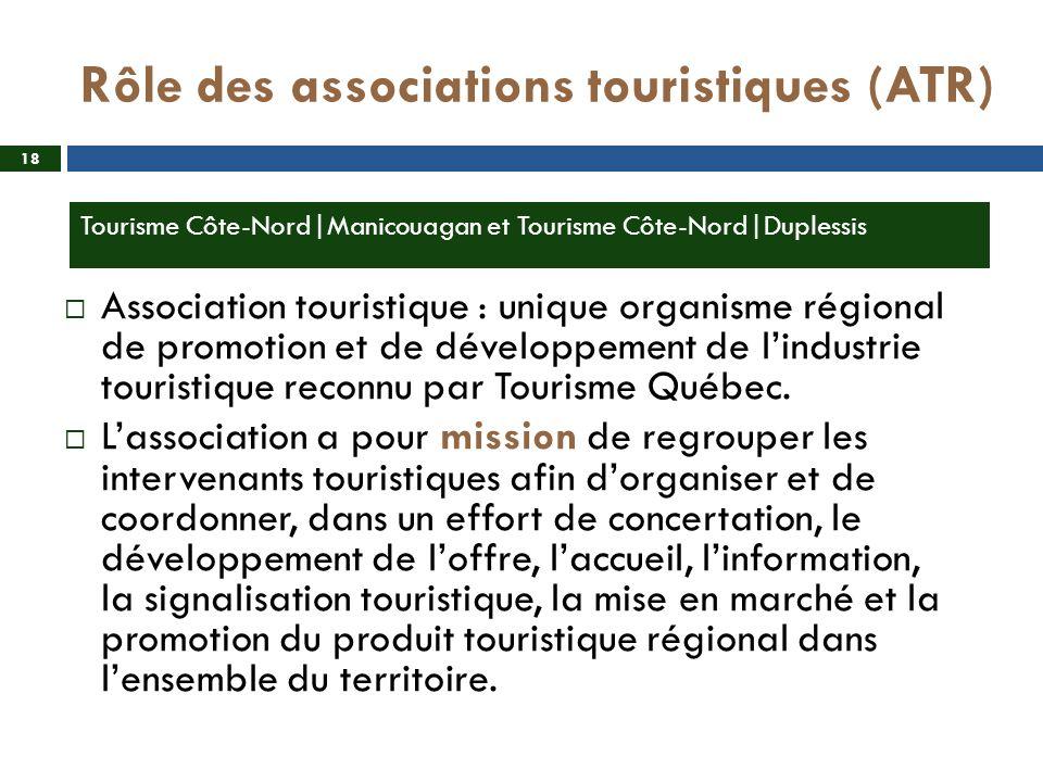 Rôle des associations touristiques (ATR) Association touristique : unique organisme régional de promotion et de développement de lindustrie touristiqu