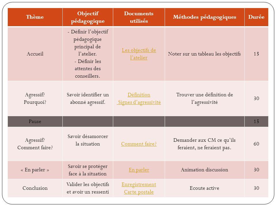 Thème Objectif pédagogique Documents utilisés Méthodes pédagogiquesDurée Accueil - Définir lobjectif pédagogique principal de latelier. - Définir les