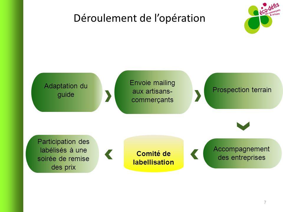 Déroulement de lopération 7 Adaptation du guide Envoie mailing aux artisans- commerçants Prospection terrain Accompagnement des entreprises Participat