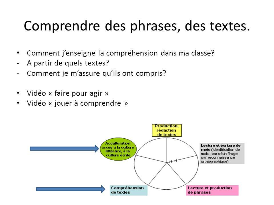 Comprendre des phrases, des textes. Comment jenseigne la compréhension dans ma classe? -A partir de quels textes? -Comment je massure quils ont compri