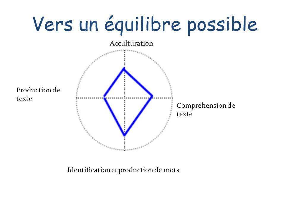 Acculturation Production de texte Compréhension de texte Identification et production de mots Vers un équilibre possible