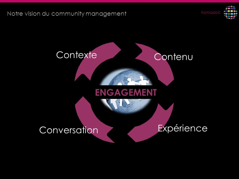 KomadoK Contexte Conversation Contenu Expérience ENGAGEMENT Notre vision du community management