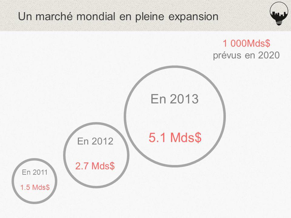 Un marché mondial en pleine expansion 1.5 Mds$ En 2011 2.7 Mds$ En 2012 5.1 Mds$ En 2013 1 000Mds$ prévus en 2020
