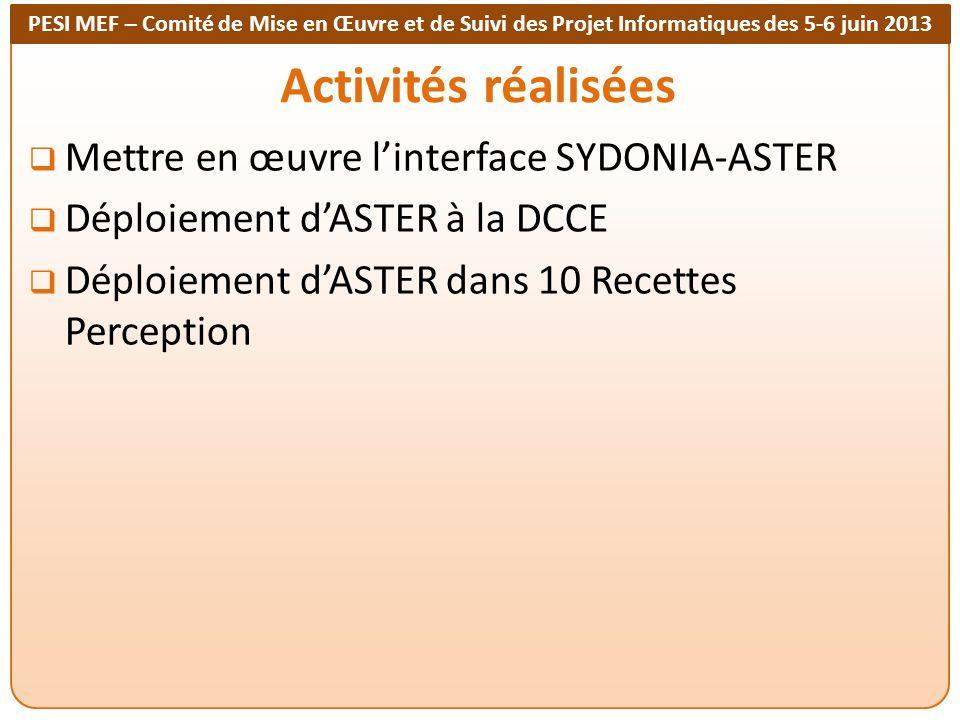 PESI MEF – Comité de Mise en Œuvre et de Suivi des Projet Informatiques des 5-6 juin 2013 Activités réalisées Mettre en œuvre linterface SYDONIA-ASTER