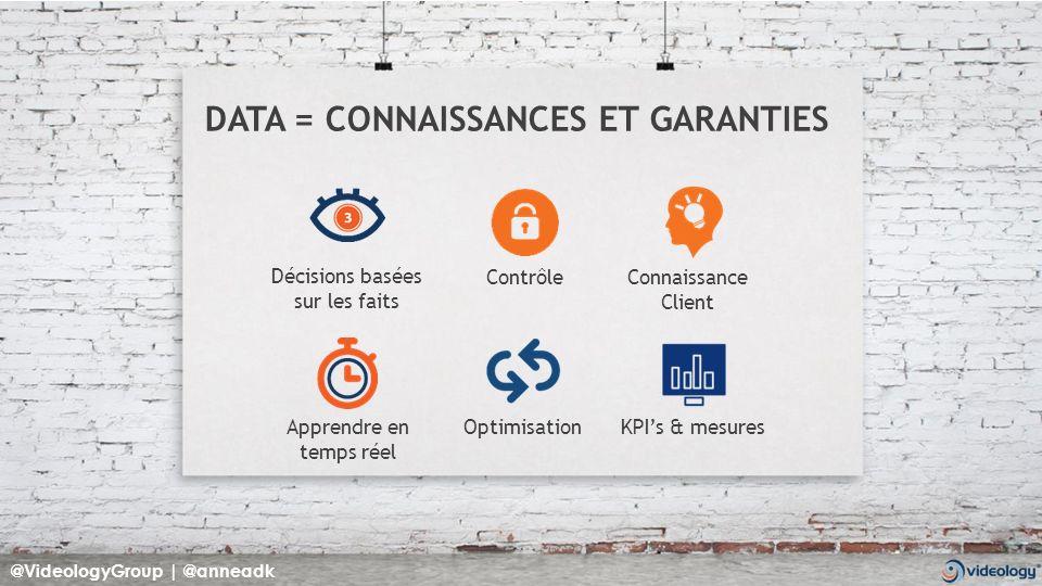 DATA = CONNAISSANCES ET GARANTIES Décisions basées sur les faits Connaissance Client OptimisationKPIs & mesures Contrôle Apprendre en temps réel @VideologyGroup | @anneadk