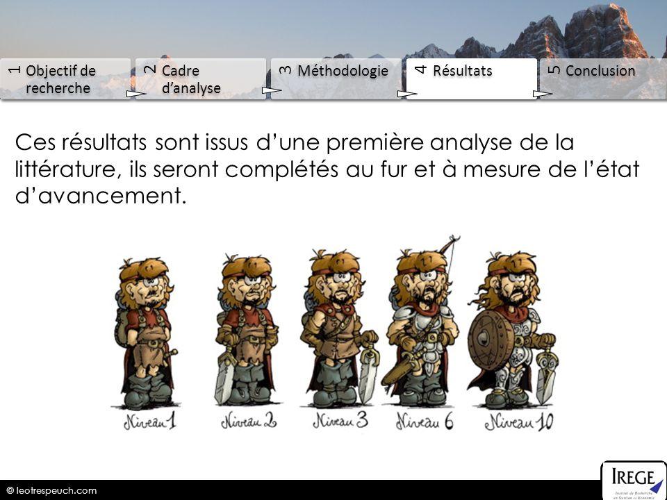 © leotrespeuch.com 1 Objectif de recherche 2 Cadre danalyse 3 Méthodologie 4 Résultats 5 Conclusion Ces résultats sont issus dune première analyse de
