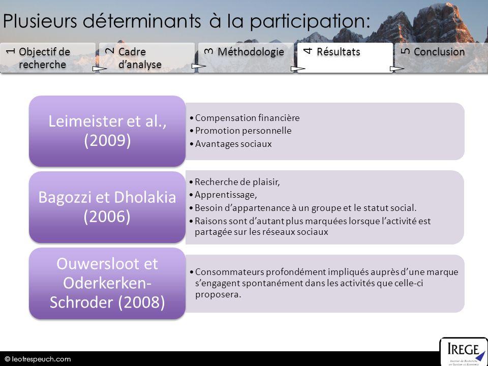 © leotrespeuch.com 1 Objectif de recherche 2 Cadre danalyse 3 Méthodologie 4 Résultats 5 Conclusion Compensation financière Promotion personnelle Avan