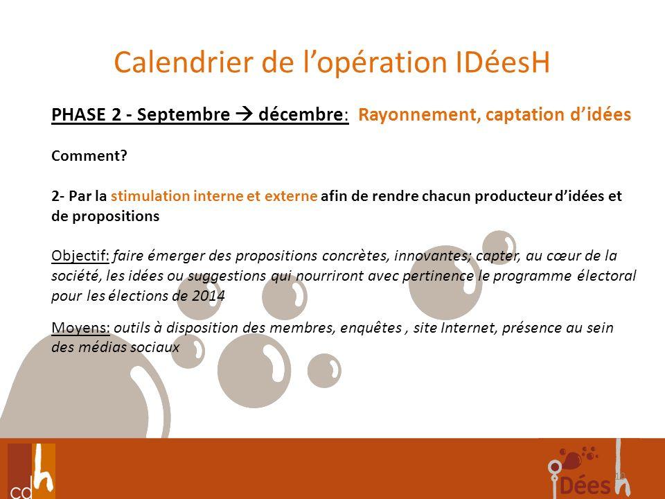 Calendrier de lopération IDéesH 10 PHASE 2 - Septembre décembre: Rayonnement, captation didées Comment? 2- Par la stimulation interne et externe afin