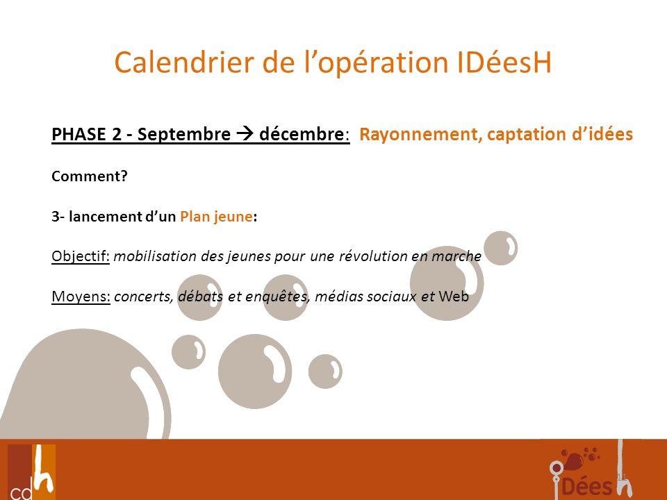 Calendrier de lopération IDéesH 11 PHASE 2 - Septembre décembre: Rayonnement, captation didées Comment? 3- lancement dun Plan jeune: Objectif: mobilis
