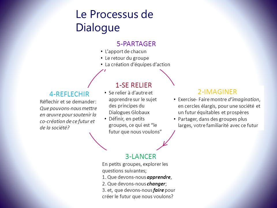 Le Processus de Dialogue 1-SE RELIER Se relier à dautre et apprendre sur le sujet des principes du Dialogues Globaux Définir, en petits groupes, ce qui est le futur que nous voulons 4-REFLECHIR Réflechir et se demander: Que pouvons-nous mettre en œuvre pour soutenir la co-création de ce futur et de la société.