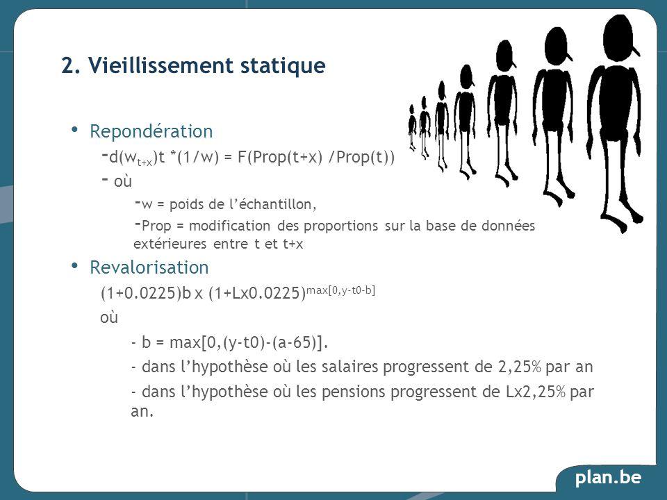 plan.be Repondération - d(w t+x )t *(1/w) = F(Prop(t+x) /Prop(t)) - où - w = poids de léchantillon, - Prop = modification des proportions sur la base
