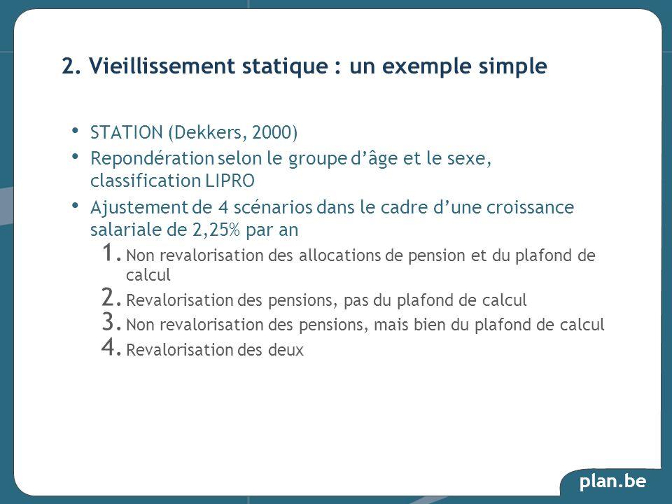 plan.be STATION (Dekkers, 2000) Repondération selon le groupe dâge et le sexe, classification LIPRO Ajustement de 4 scénarios dans le cadre dune crois