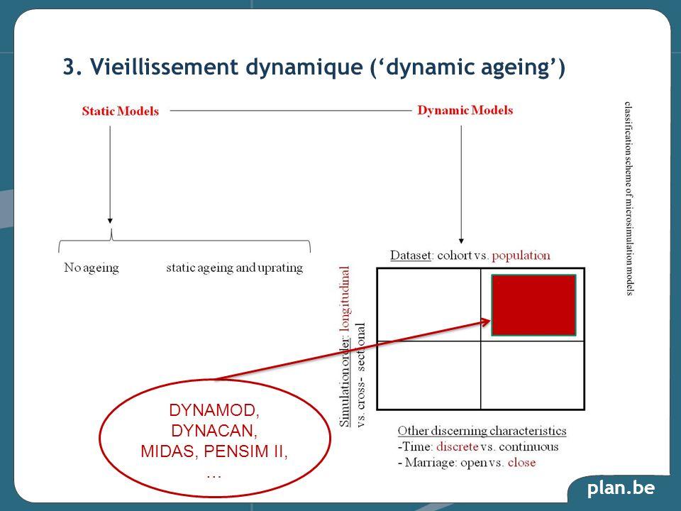plan.be 3. Vieillissement dynamique (dynamic ageing) DYNAMOD, DYNACAN, MIDAS, PENSIM II, …