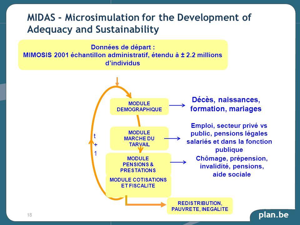 plan.be MIDAS - Microsimulation for the Development of Adequacy and Sustainability Données de départ : MIMOSIS 2001 échantillon administratif, étendu