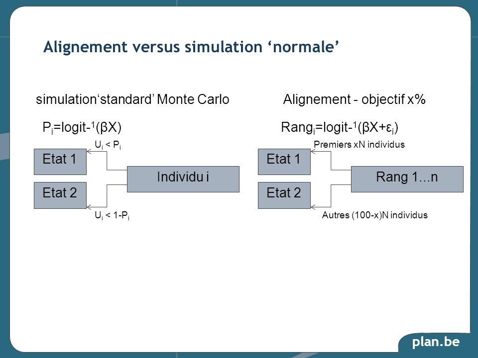 plan.be Alignement versus simulation normale Etat 1 Etat 2 Individu i U i < P i P i =logit- 1 (βX) U i < 1-P i simulationstandard Monte CarloAlignemen