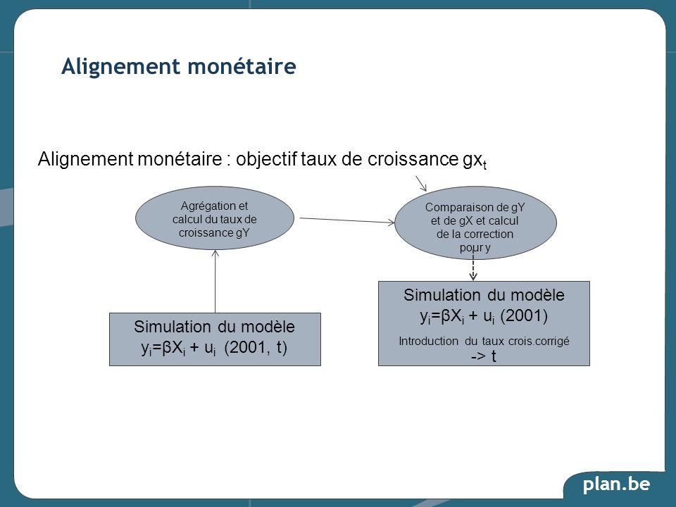 plan.be Alignement monétaire Simulation du modèle y i =βX i + u i (2001, t) Agrégation et calcul du taux de croissance gY Comparaison de gY et de gX e