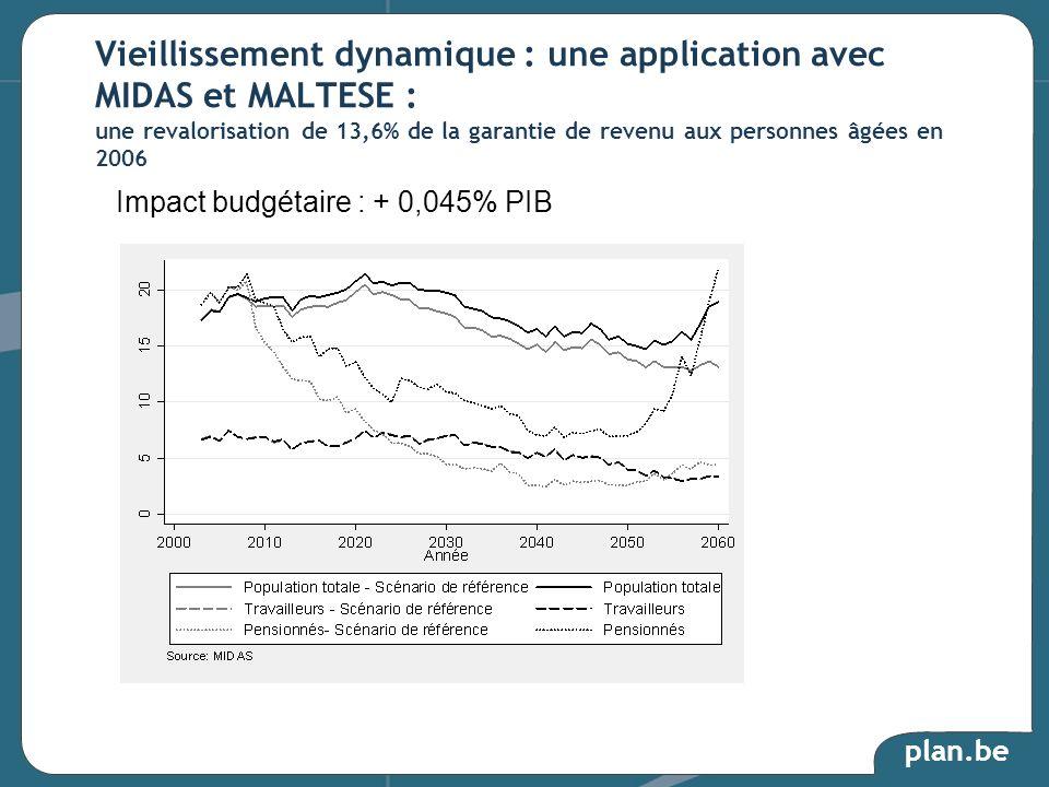 plan.be Vieillissement dynamique : une application avec MIDAS et MALTESE : une revalorisation de 13,6% de la garantie de revenu aux personnes âgées en