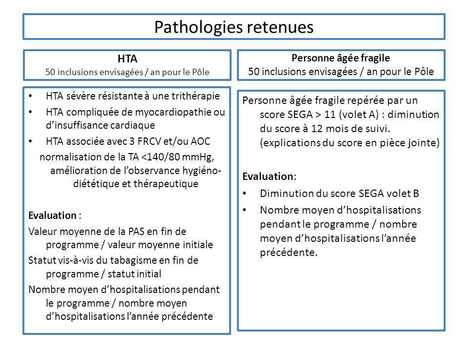 Pathologies retenues HTA 50 inclusions envisagées / an pour le Pôle HTA sévère résistante à une trithérapie HTA compliquée de myocardiopathie ou dinsu