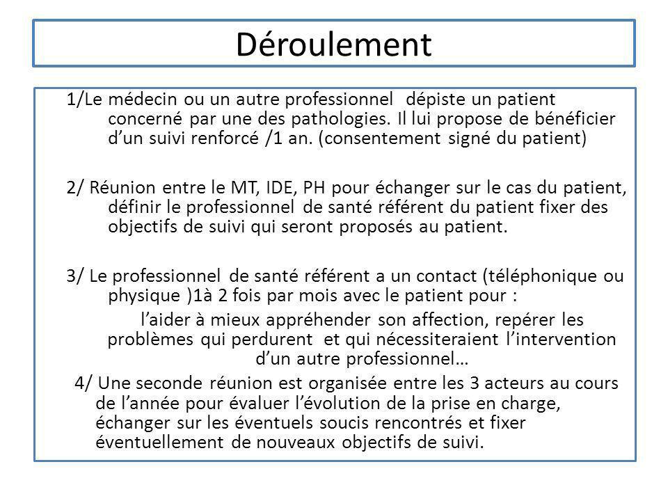 Déroulement 1/Le médecin ou un autre professionnel dépiste un patient concerné par une des pathologies. Il lui propose de bénéficier dun suivi renforc