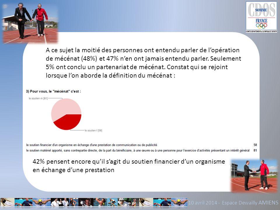 10 avril 2014 - Espace Dewailly AMIENS A ce sujet la moitié des personnes ont entendu parler de lopération de mécénat (48%) et 47% nen ont jamais ente