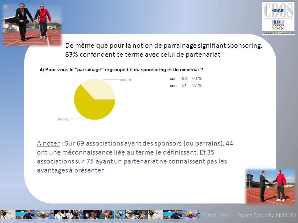 10 avril 2014 - Espace Dewailly AMIENS De même que pour la notion de parrainage signifiant sponsoring, 63% confondent ce terme avec celui de partenari