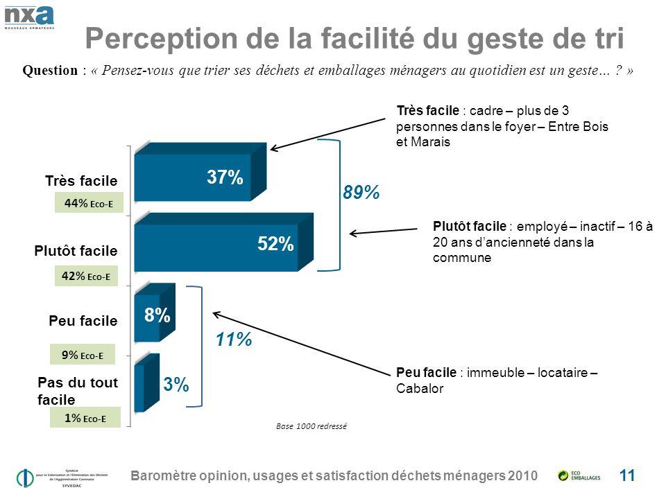 Perception de la facilité du geste de tri Baromètre opinion, usages et satisfaction déchets ménagers 2010 11 Question : « Pensez-vous que trier ses déchets et emballages ménagers au quotidien est un geste… .