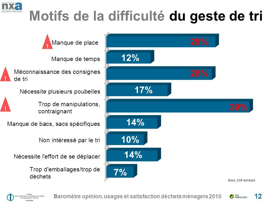 Motifs de la difficulté du geste de tri Baromètre opinion, usages et satisfaction déchets ménagers 2010 12 .