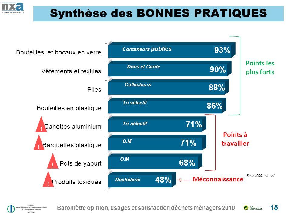 Baromètre opinion, usages et satisfaction déchets ménagers 2010 15 Synthèse des BONNES PRATIQUES .