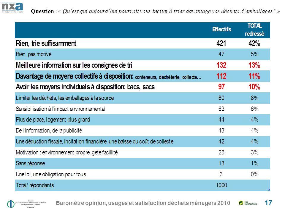 Baromètre opinion, usages et satisfaction déchets ménagers 2010 17 Question : « Quest qui aujourdhui pourrait vous inciter à trier davantage vos déchets demballages.