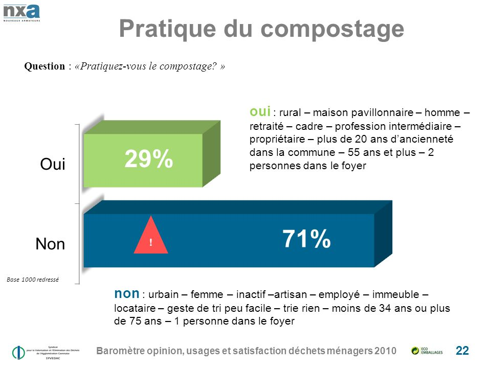Pratique du compostage Baromètre opinion, usages et satisfaction déchets ménagers 2010 22 Question : «Pratiquez-vous le compostage? » oui : rural – ma