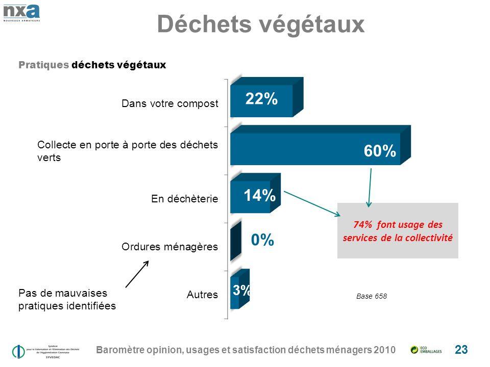 Baromètre opinion, usages et satisfaction déchets ménagers 2010 23 Déchets végétaux Pas de mauvaises pratiques identifiées Pratiques déchets végétaux