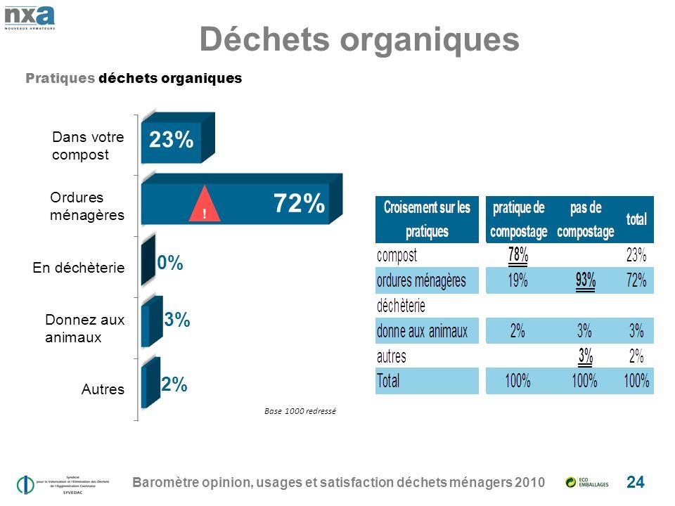 Déchets organiques Baromètre opinion, usages et satisfaction déchets ménagers 2010 24 .