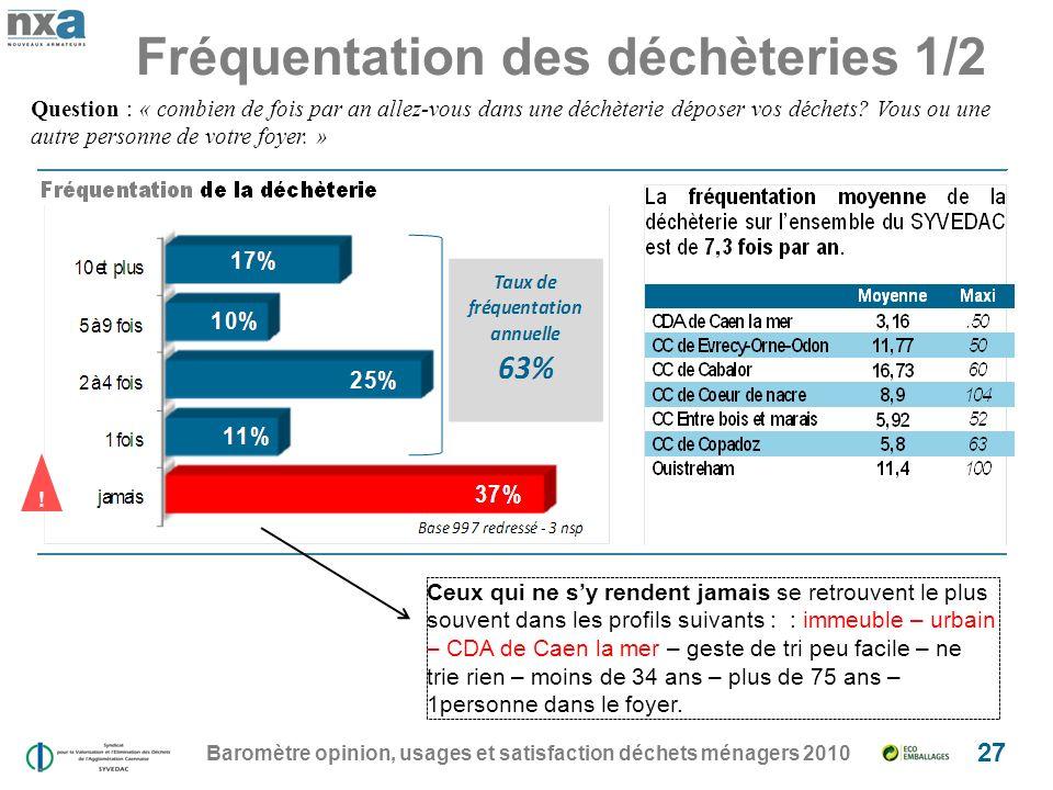 Fréquentation des déchèteries 1/2 Baromètre opinion, usages et satisfaction déchets ménagers 2010 27 Question : « combien de fois par an allez-vous dans une déchèterie déposer vos déchets.