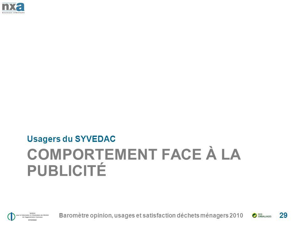 COMPORTEMENT FACE À LA PUBLICITÉ Usagers du SYVEDAC Baromètre opinion, usages et satisfaction déchets ménagers 2010 29