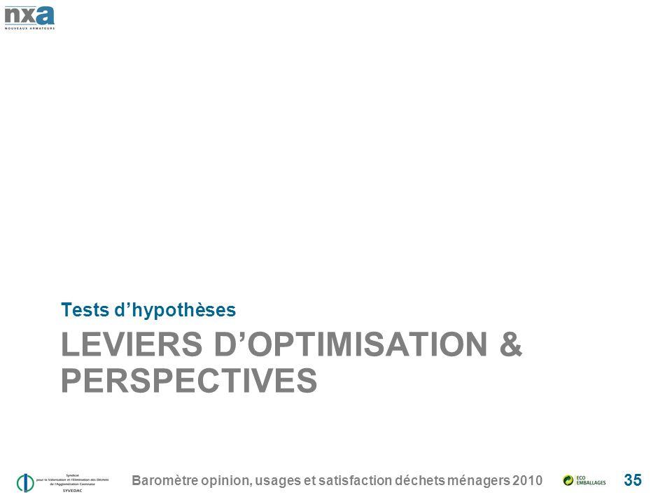 LEVIERS DOPTIMISATION & PERSPECTIVES Tests dhypothèses Baromètre opinion, usages et satisfaction déchets ménagers 2010 35