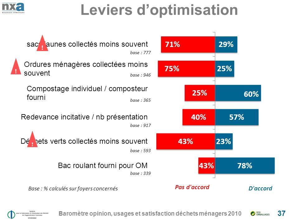 Leviers doptimisation Baromètre opinion, usages et satisfaction déchets ménagers 2010 37 ! !