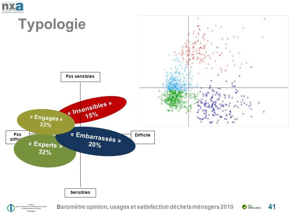 Baromètre opinion, usages et satisfaction déchets ménagers 2010 41 Typologie « Insensibles » 15% Pas sensibles Pas difficile Difficile Sensibles « Experts » 32% « Embarrassés » 20% « Engagés » 33%