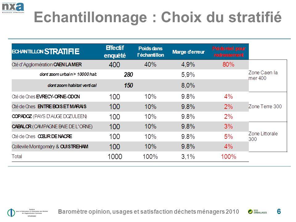 Echantillonnage : Choix du stratifié Baromètre opinion, usages et satisfaction déchets ménagers 2010 6
