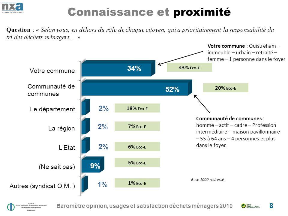 Baromètre opinion, usages et satisfaction déchets ménagers 2010 8 Connaissance et proximité 20% Eco-E 18% Eco-E 7% Eco-E 6% Eco-E 5% Eco-E 1% Eco-E Communauté de communes : homme – actif – cadre – Profession intermédiaire – maison pavillonnaire – 55 à 64 ans – 4 personnes et plus dans le foyer.