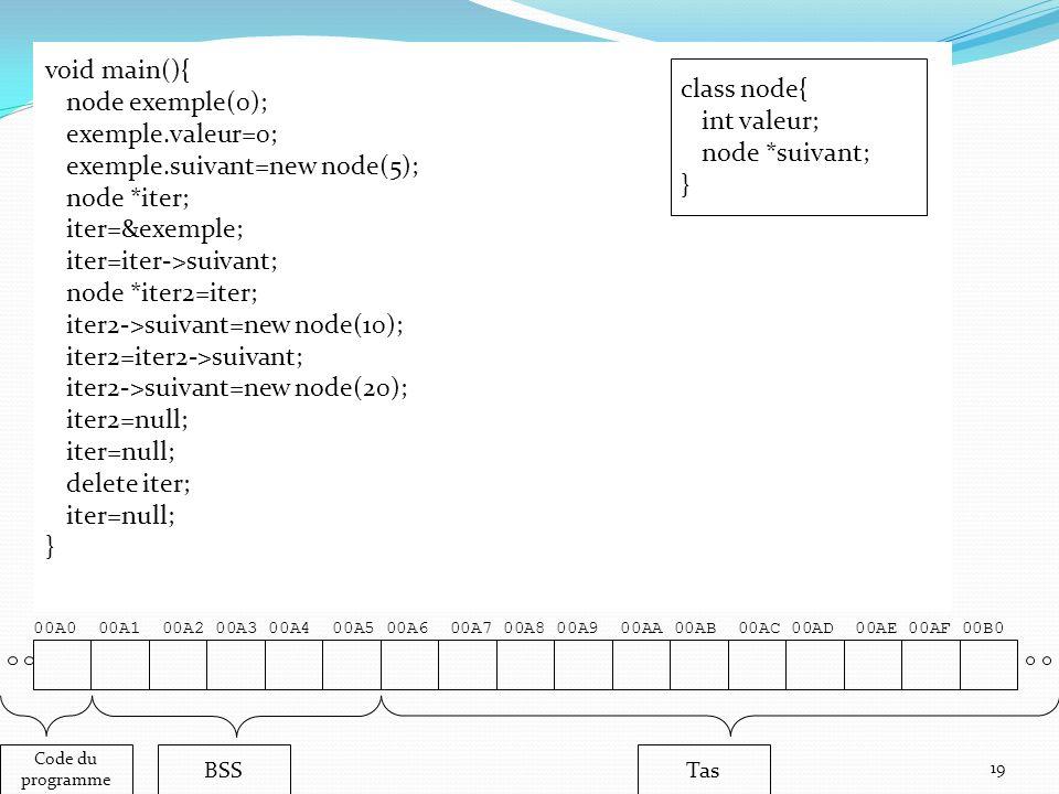 00A0 00A1 00A2 00A3 00A4 00A5 00A6 00A7 00A8 00A9 00AA 00AB 00AC 00AD 00AE 00AF 00B0 19 Code du programme BSSTas void main(){ node exemple(0); exemple.valeur=0; exemple.suivant=new node(5); node *iter; iter=&exemple; iter=iter->suivant; node *iter2=iter; iter2->suivant=new node(10); iter2=iter2->suivant; iter2->suivant=new node(20); iter2=null; iter=null; delete iter; iter=null; } class node{ int valeur; node *suivant; }