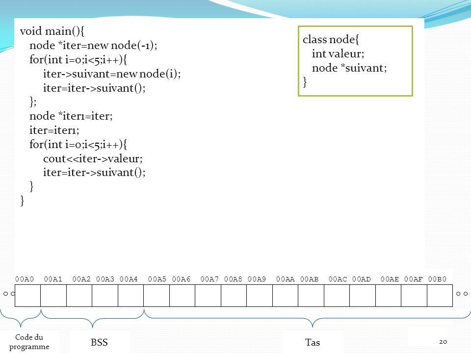 00A0 00A1 00A2 00A3 00A4 00A5 00A6 00A7 00A8 00A9 00AA 00AB 00AC 00AD 00AE 00AF 00B0 20 Code du programme BSSTas void main(){ node *iter=new node(-1); for(int i=0;i<5;i++){ iter->suivant=new node(i); iter=iter->suivant(); }; node *iter1=iter; iter=iter1; for(int i=0;i<5;i++){ cout valeur; iter=iter->suivant(); } class node{ int valeur; node *suivant; }